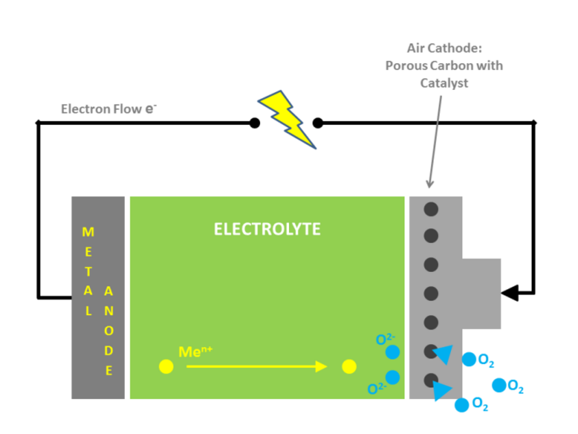 Representation of a metal-air battery and its operation principle