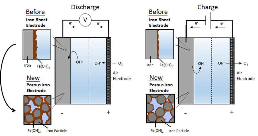 Porous Anodes for Iron-Air Batteries