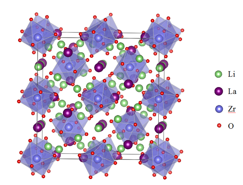 Crystal structure of the lithium ion conductor LLZ