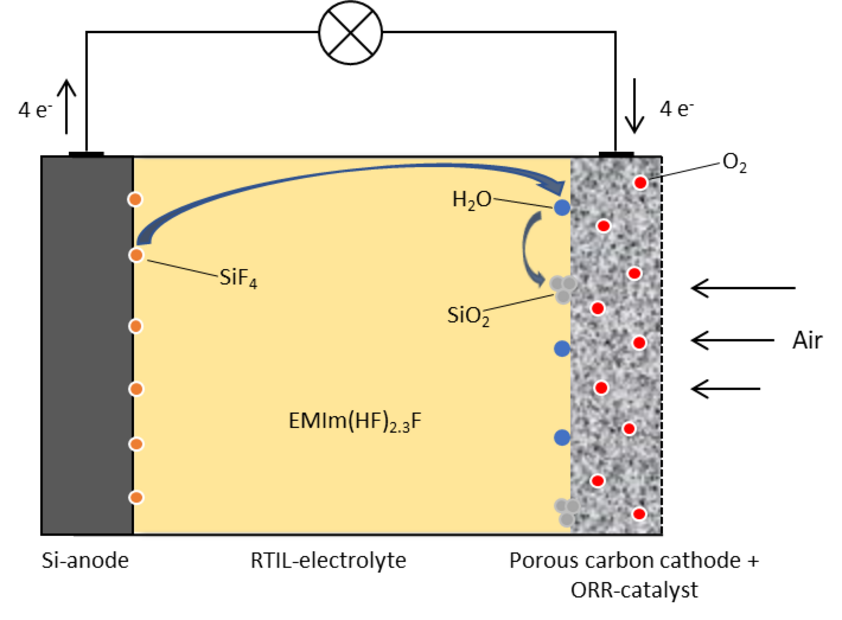 Figure 1: Schematic presentation of a Si–air cell using a non-aqueous electrolyte