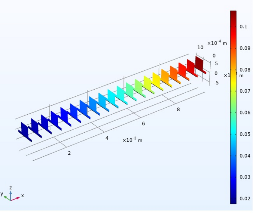 Figure: Simulation of SOFC model in COMSOL